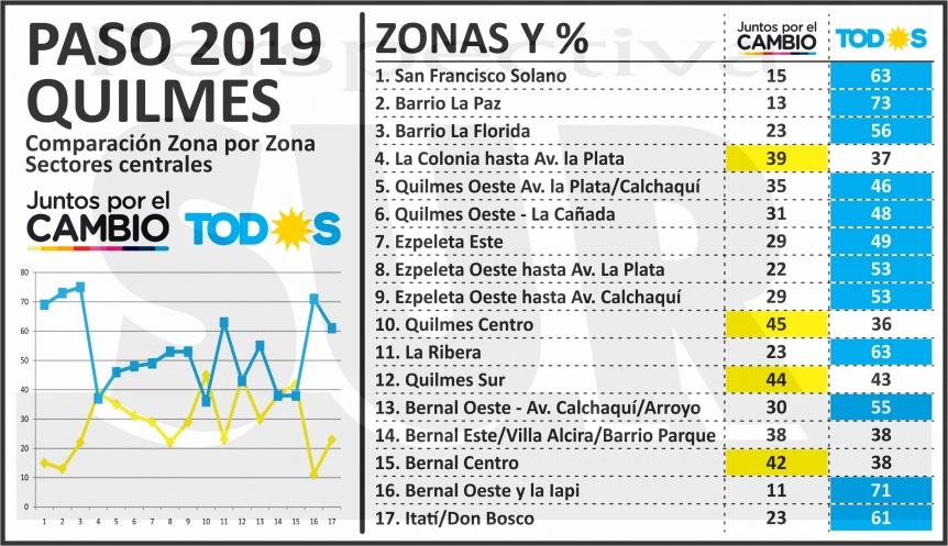 Quilmes: Conocé cómo votó tu barrio y quien ganó la elección zona por zona